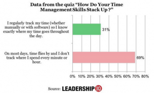 How do your time management skills stack up?